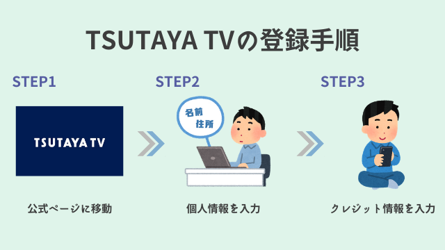 TSUTAYA TV 登録手順