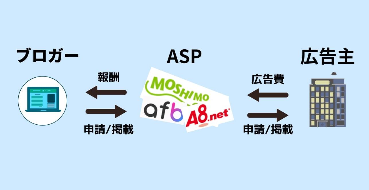 広告の流れ ASP ブロガー 広告主