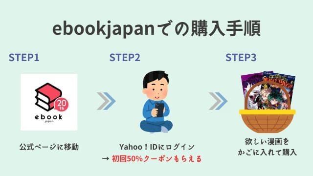ebookjapan 購入手順