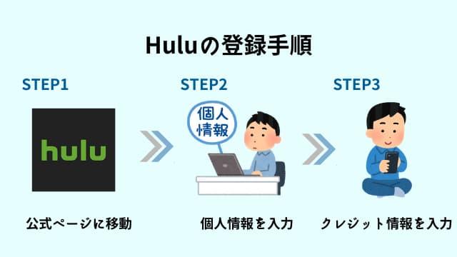 Hulu 登録手順